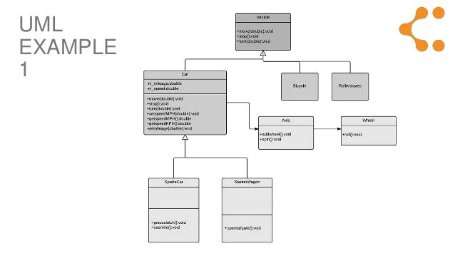 What is UML (Unified Modeling Language)?