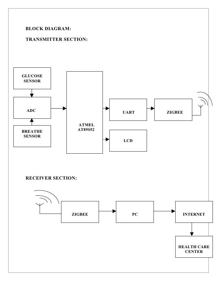 Wireless biomedical