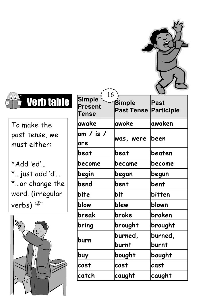 Dig Past Tense And Past Participle
