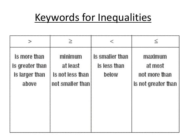 Ineqalities Words Chart