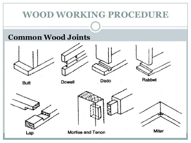 Image Result For Kinds Of Wood Joints And Their Uses