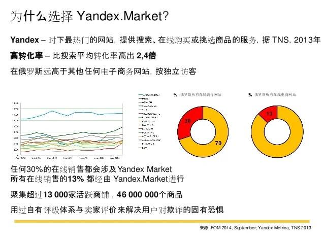 Yandex market Q&A CN