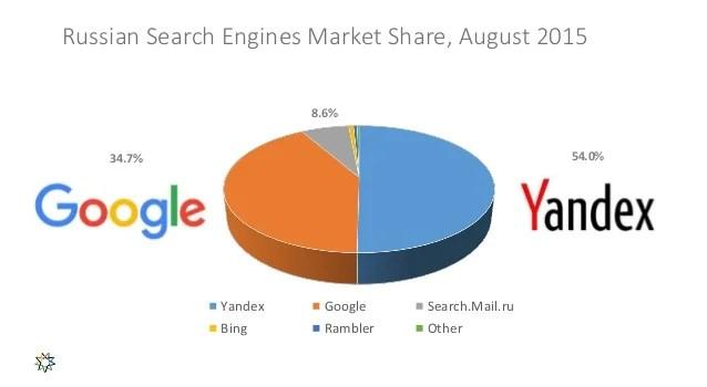 Yandex vs Google: Differences & Similarities