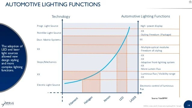 LED Lighting Industry Trends