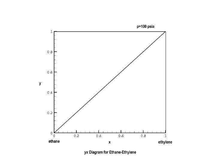 yx Diagram for EthaneEthylene