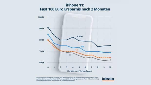 Grafik: Preisprognose iPhone 11