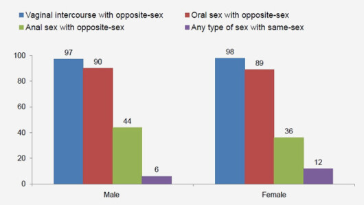 graficul obiceiurilor sexuale