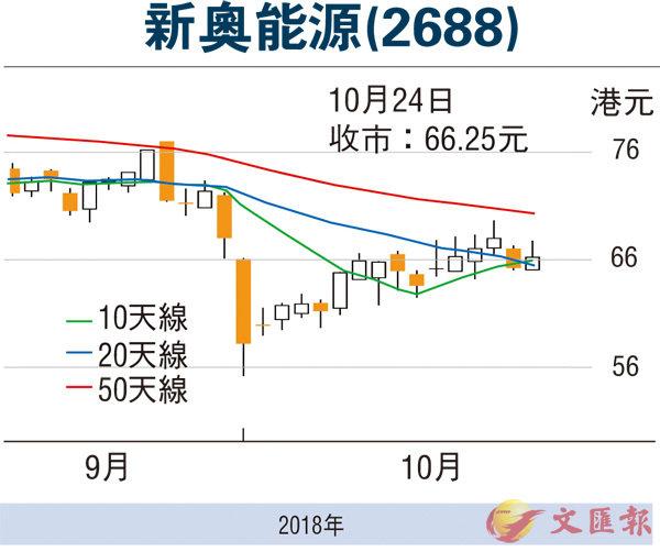 【股市縱橫】燃氣股強 新奧能源展開反彈 - 香港文匯報
