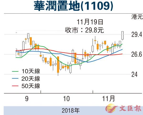 【紅籌國企/窩輪】潤地銷售表現佳利走強 - 香港文匯報