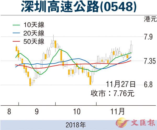 【紅籌國企/窩輪】深高速強勢已成續看漲 - 香港文匯報