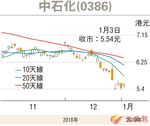 【證券分析】股價累跌大 中石化可收集 - 香港文匯報
