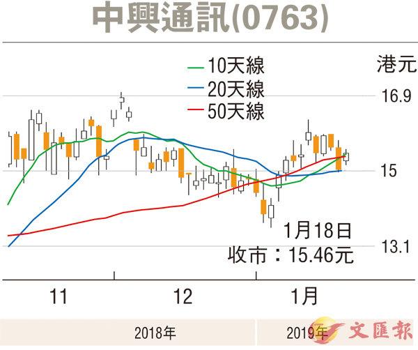 【紅籌國企推介】5G概念股當旺 中興可留意 - 香港文匯報