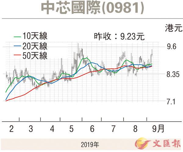 紅籌國企窩輪:中芯發力可挑戰10元關 - 香港文匯報