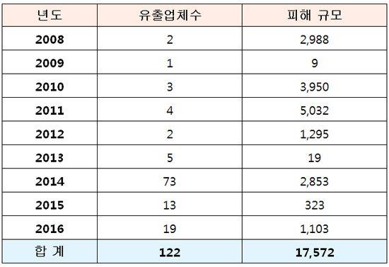 2008~2016 주요 개인정보 유출 현황. (단위: 곳, 만 건)