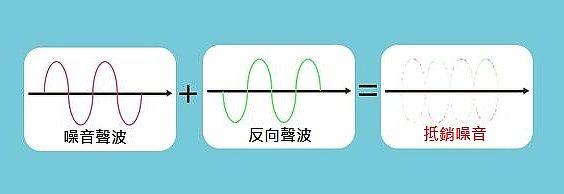 主動噪音控制機制