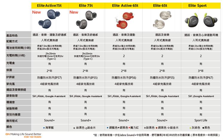 Jabra Elite 真無線防汗藍牙運動耳機系列一覽表