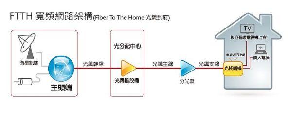 寬頻網路(第四台)