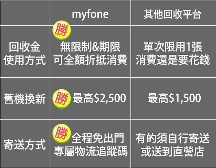 myfone購物舊機回收 vs. 其他手機回收平台