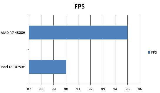 AMD 與 Intel 決勝時刻(Call of Duty)高畫質 1080P FPS 差異