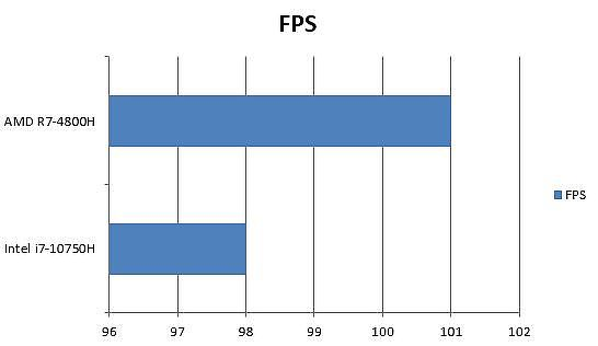 AMD 與 Intel 要塞英雄(Fortnite)高畫質 1080P FPS 差異