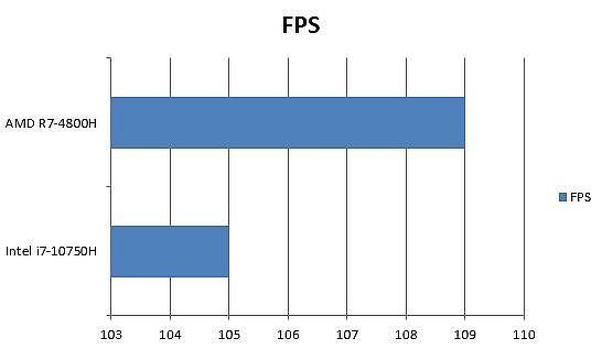 AMD 與 Intel 惡靈古堡3(Resident Evil 3)高畫質 1080P FPS 差異