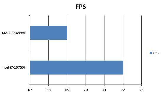 AMD 與 Intel 火線獵殺:野境(Tom Clancy's Ghost Recon)FPS 差異