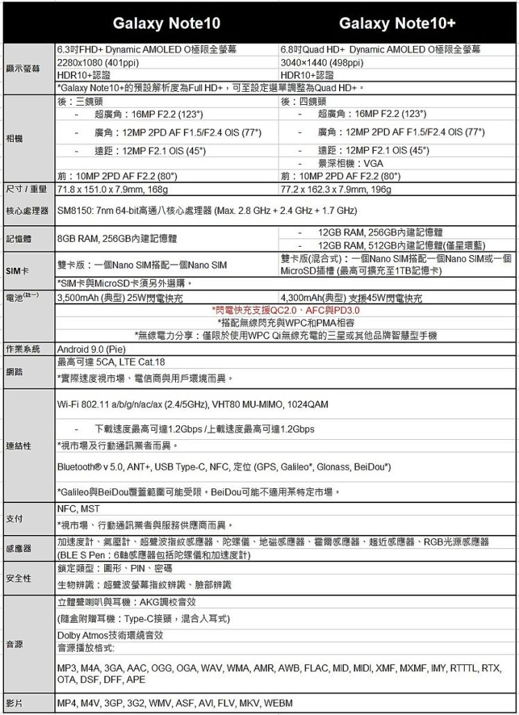 Galaxy Note10 | Note10+ 規格比較表