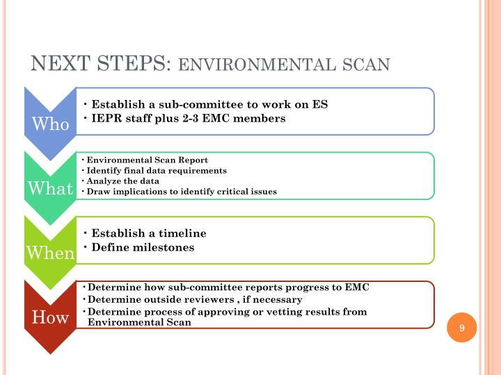 Internal Environmental Scan Education