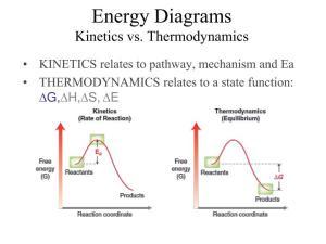 PPT  EnergyReaction Coordinate Diagrams Thermodynamics, Kiics PowerPoint Presentation  ID