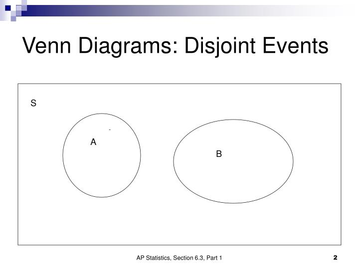 Venn Diagram Of Disjoint Sets Equal Sets Examples Wire Diagrams