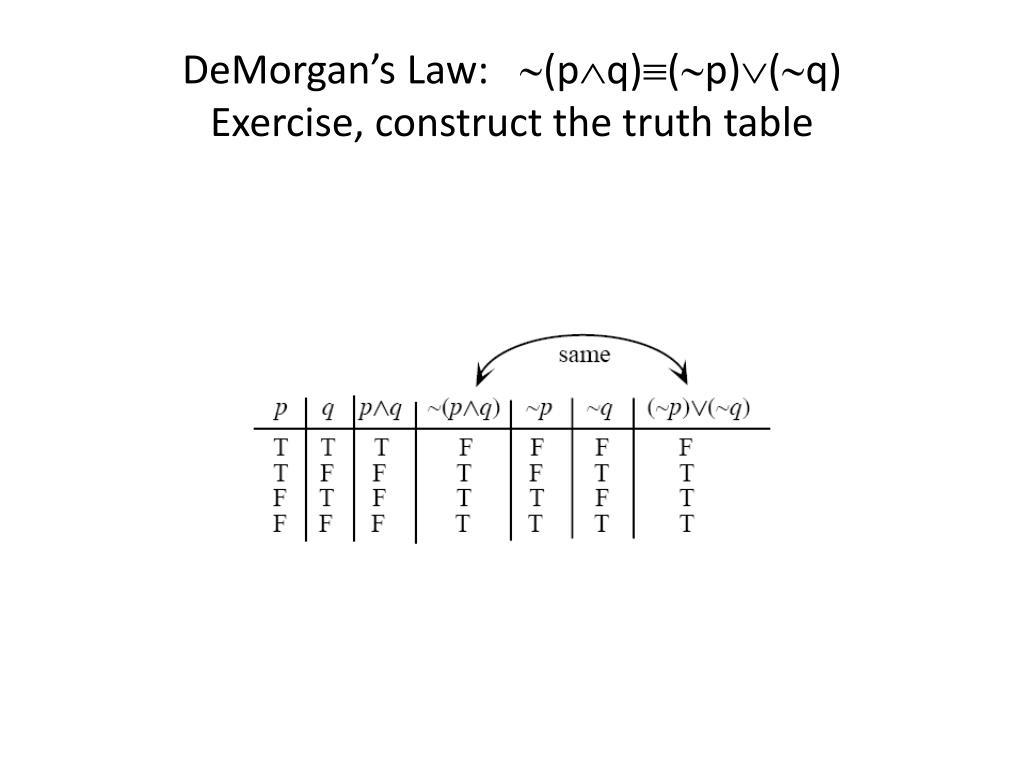 100 Epic Bestp Q P Q Truth Table