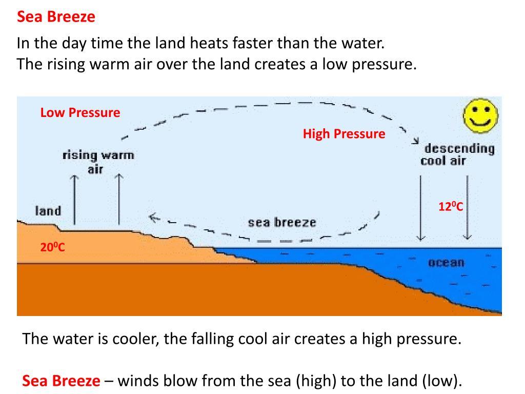 Sea Breeze Diagram High And Low Pressure