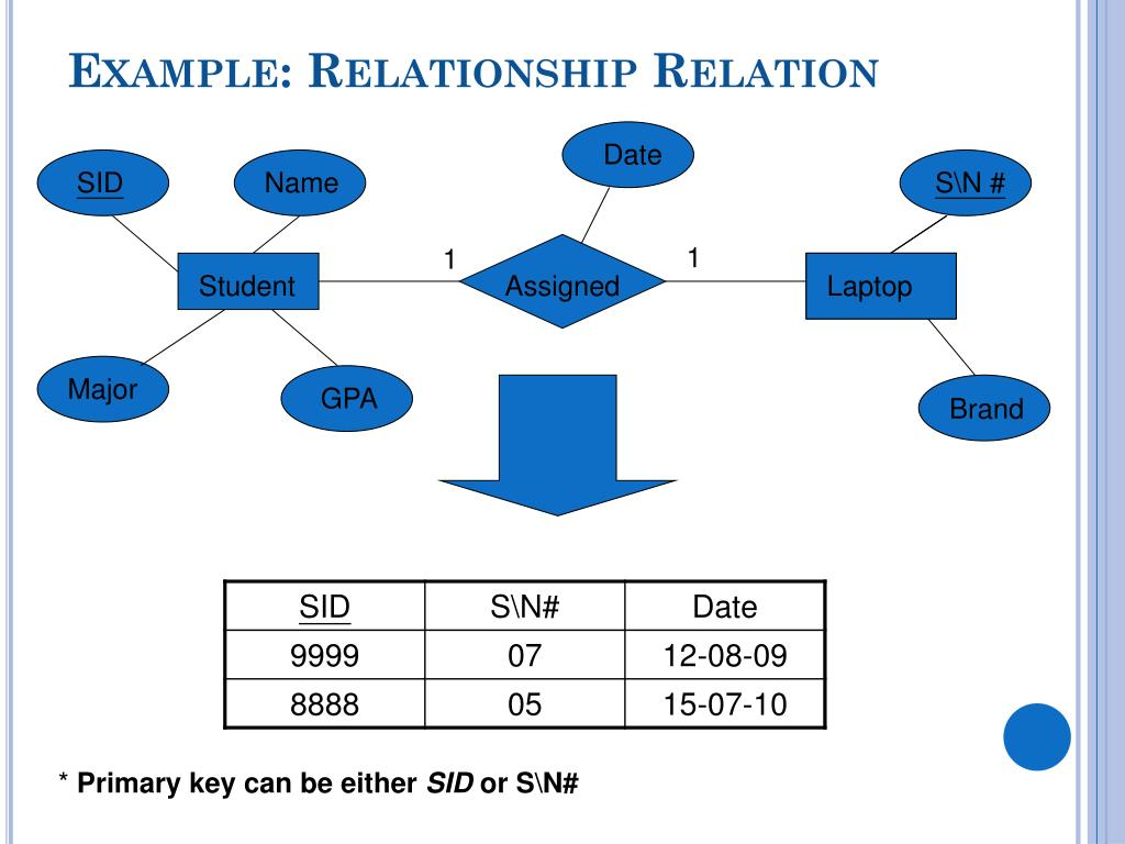 PPT - Mapping ER-EER to Relational Model PowerPoint Presentation, free download - ID:1943779