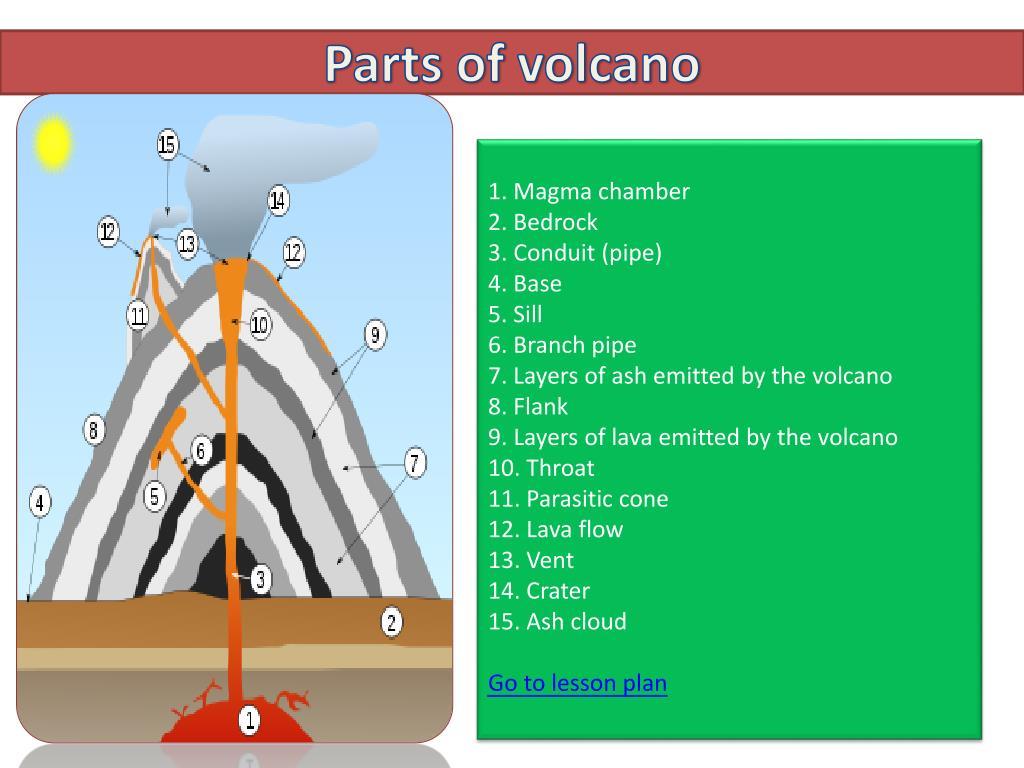 Volcano Volcano Parts Name