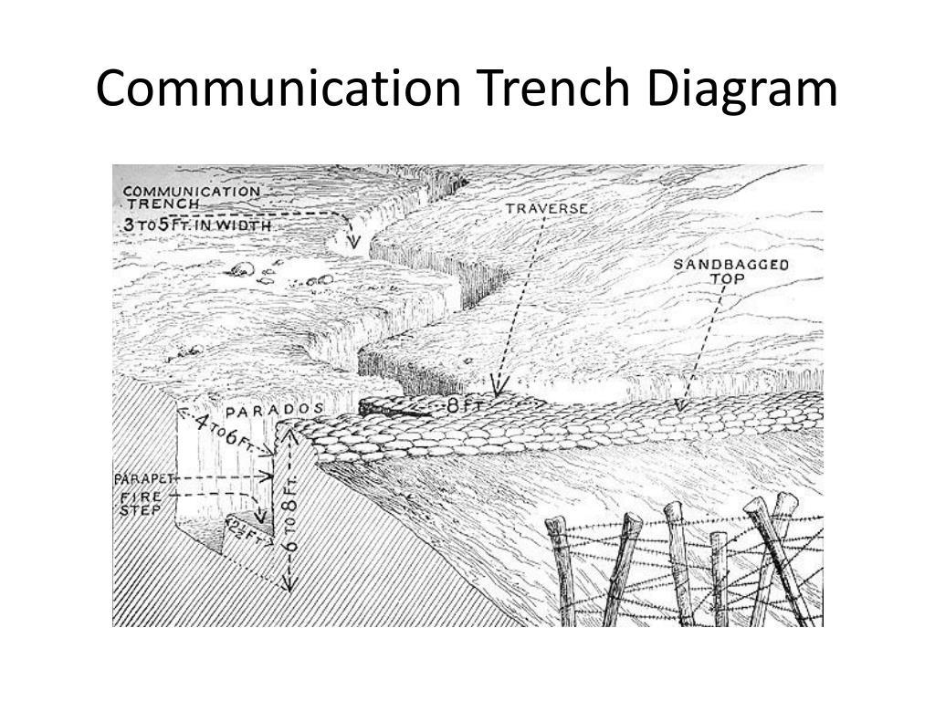 Diagram Trench Warfare Ww1