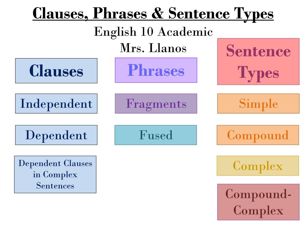 Sentences Clauses And Phrases Download