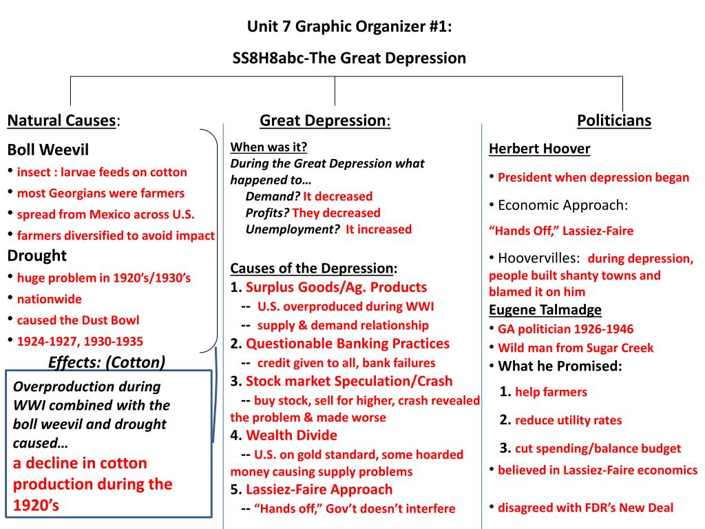 Causes And Impacts Of The Great Depression The Great