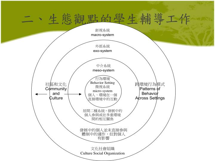 PPT - 生態系統觀的學生輔導工作 PowerPoint Presentation - ID:2877430