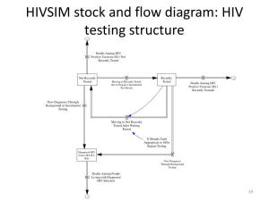 PPT  A System DynamicsBased Evaluation of the Mandatory Offer of HIV Testing in New York State