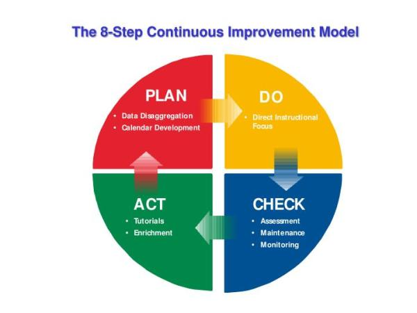 PPT - The 8-Step Continuous Improvement Model PowerPoint ...
