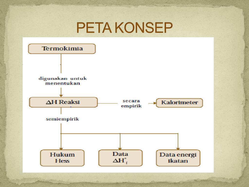 Tingkat kemurnian bahan kimia (2) diunggah oleh. PPT - TERMOKIMIA PowerPoint Presentation, free download