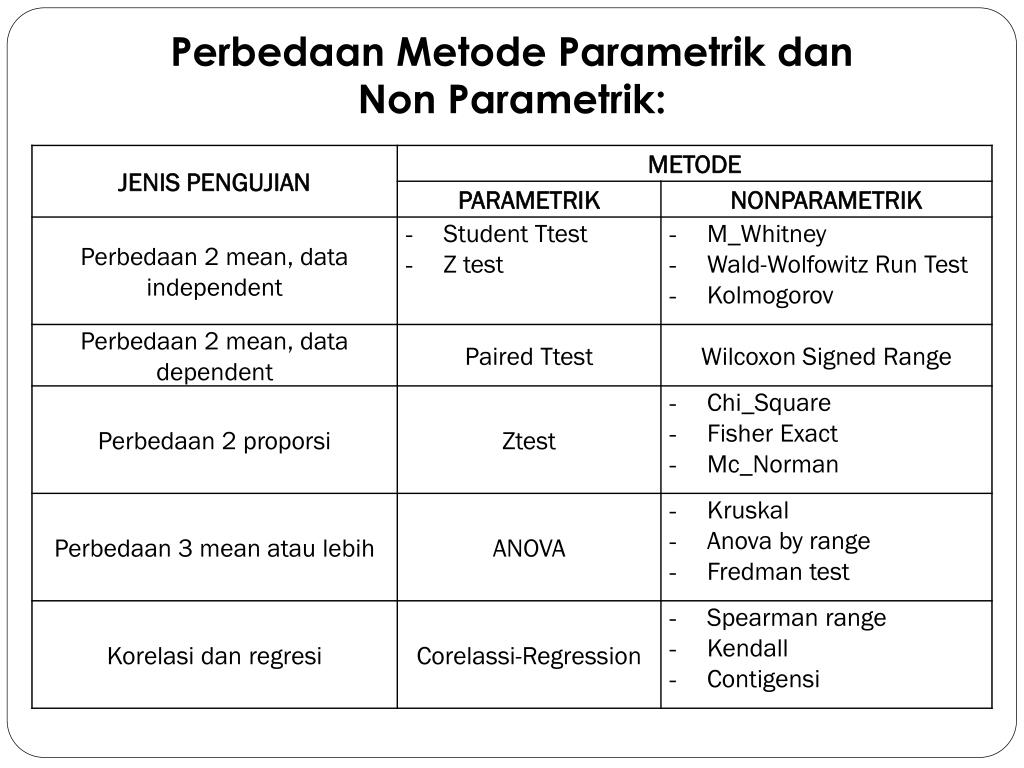 Dalam statistik kita mengenal mean, median, modus dan standar deviasi. Ppt Perbedaan Metode Parametrik Dan Non Parametrik Powerpoint Presentation Id 3185847
