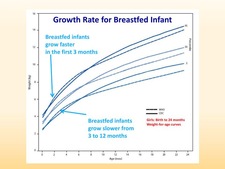 PPT - Using the World Health Organization (WHO) Growth ...
