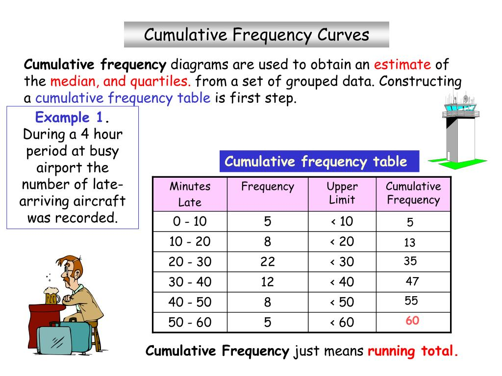 Median From A Frequency Table