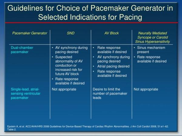 PPT - ACC/AHA/HRS 2008 Guidelines for Device-Based Therapy ...