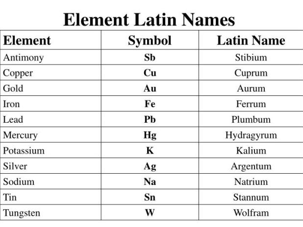 Periodic table of elements latin names image collections periodic latin name for iron the best iron of 2018 periodic table in latin names with of urtaz Choice Image