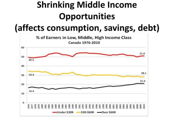 PPT - Income Inequality and Investment: What Lies Ahead ...