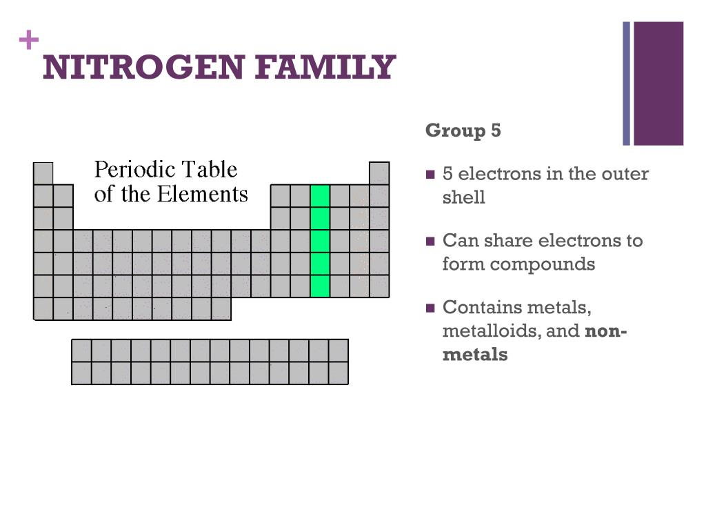 Each Family In The Periodic Table