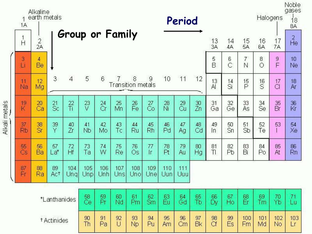 Periodic Table With Groups And Families