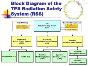 PPT  Radiation Protection : Time 、 Distance 、 Shielding PowerPoint Presentation  ID:3990559